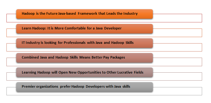 Java Experts Learn Hadoop Skills